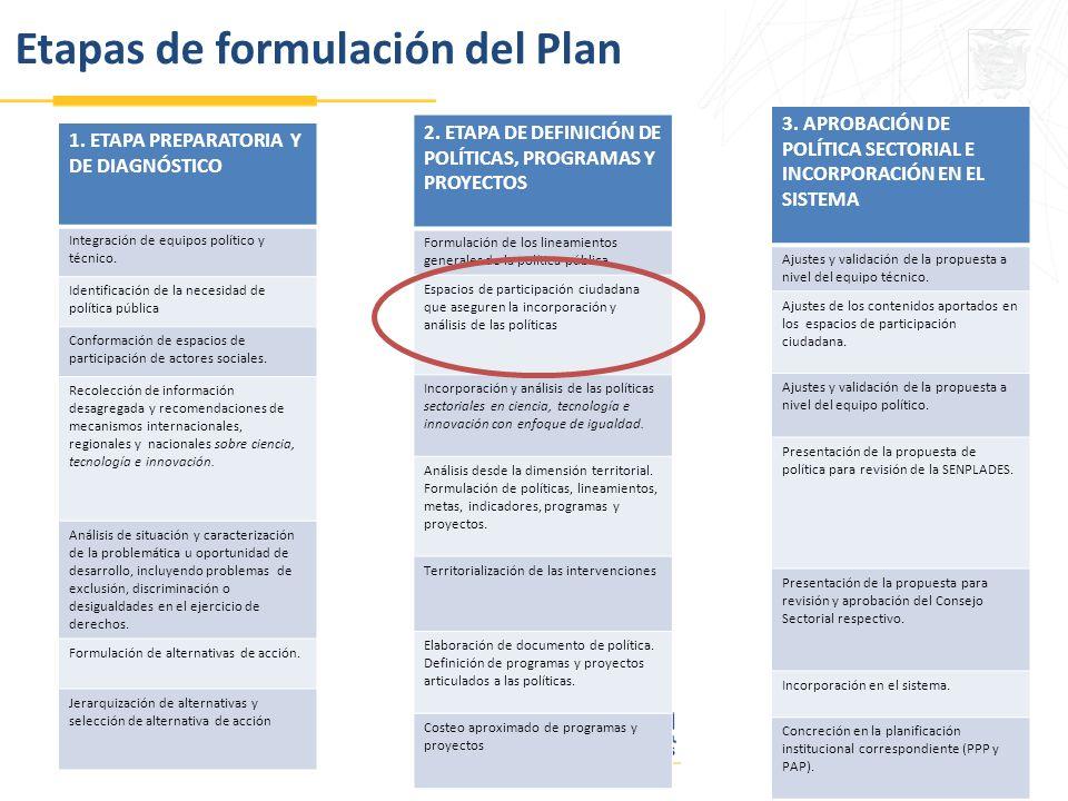 Etapas de formulación del Plan