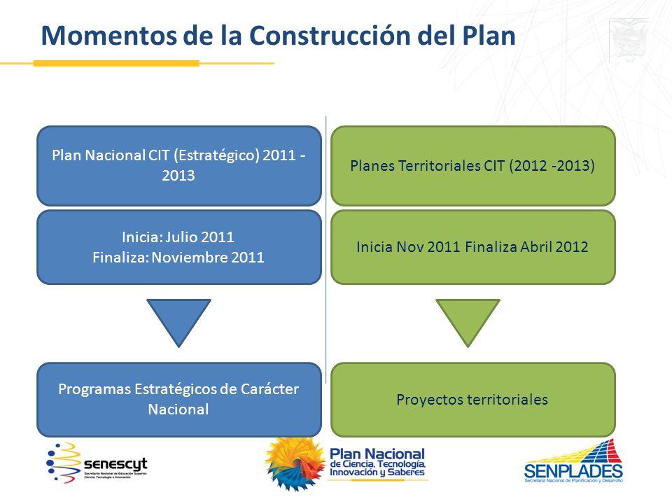 Momentos de la Construcción del Plan