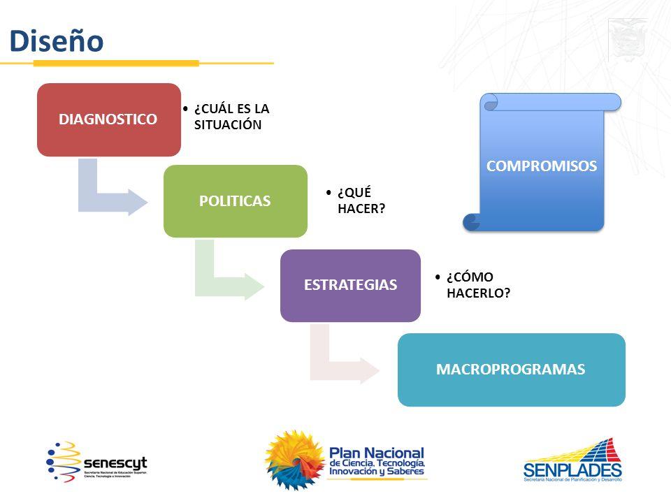 Diseño DIAGNOSTICO COMPROMISOS POLITICAS ESTRATEGIAS MACROPROGRAMAS