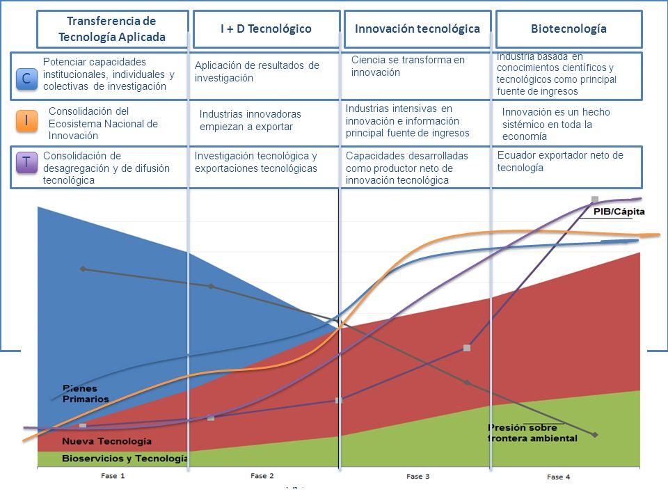 Transferencia de Tecnología Aplicada Innovación tecnológica