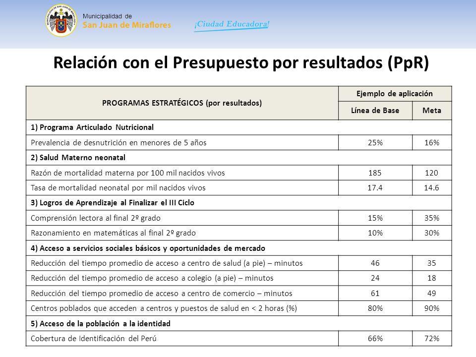 PROGRAMAS ESTRATÉGICOS (por resultados)