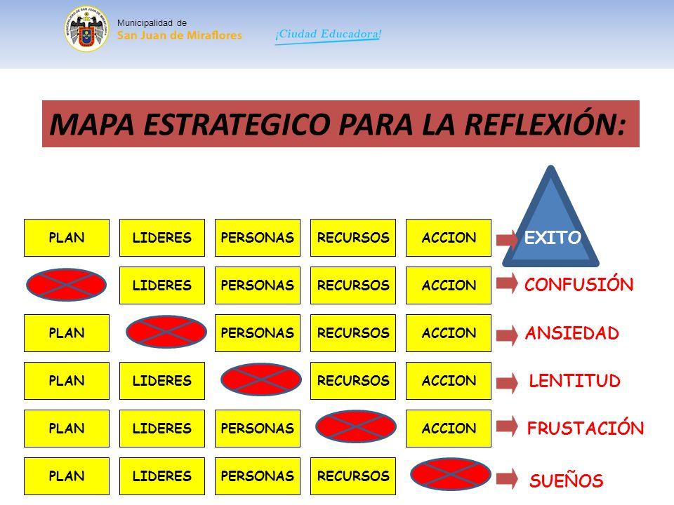 MAPA ESTRATEGICO PARA LA REFLEXIÓN: