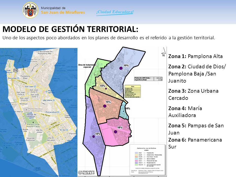 MODELO DE GESTIÓN TERRITORIAL: