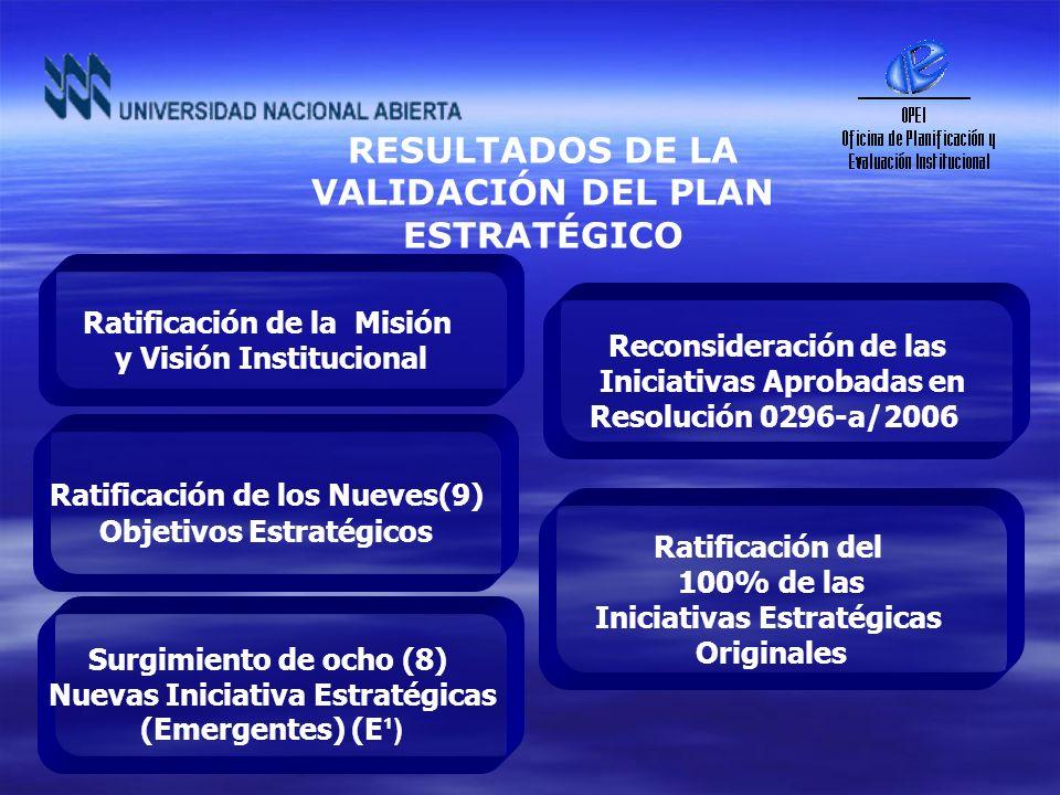 RESULTADOS DE LA VALIDACIÓN DEL PLAN ESTRATÉGICO