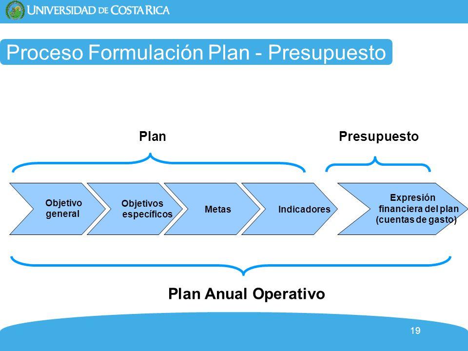 Proceso Formulación Plan - Presupuesto