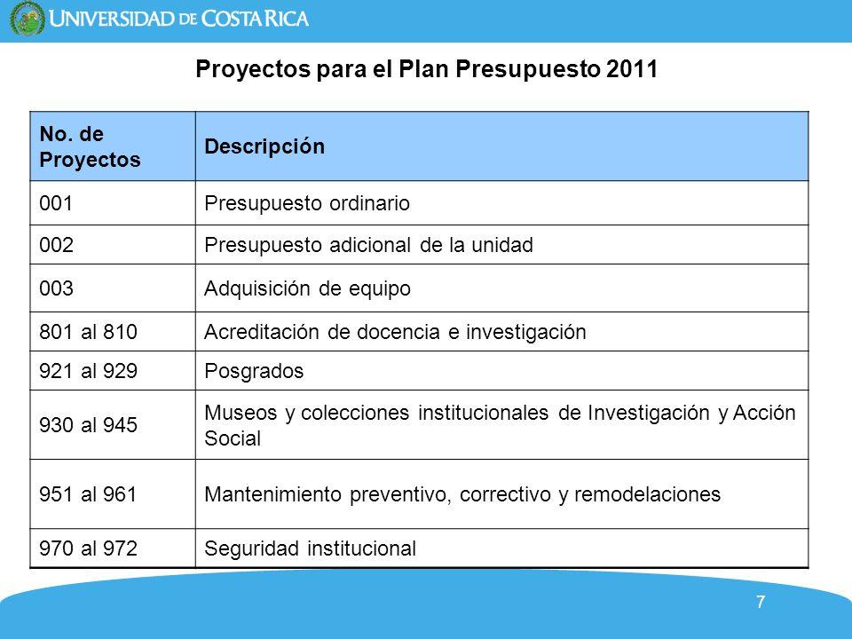 Proyectos para el Plan Presupuesto 2011