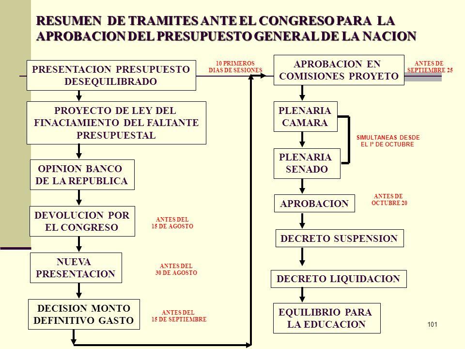 PRESENTACION PRESUPUESTO FINACIAMIENTO DEL FALTANTE