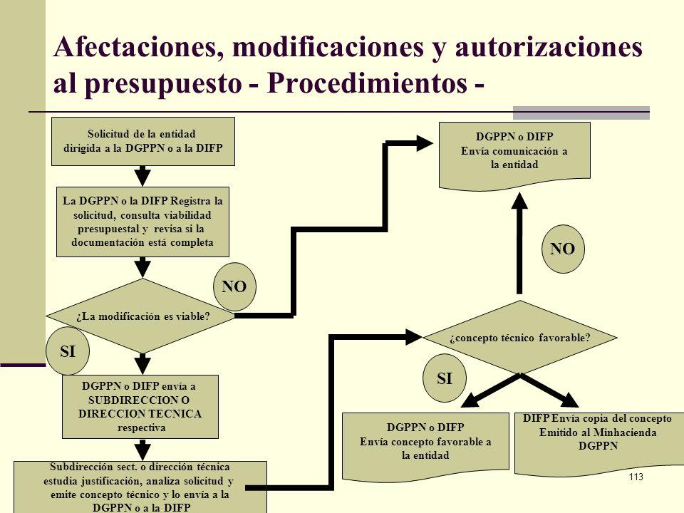 Afectaciones, modificaciones y autorizaciones al presupuesto - Procedimientos -