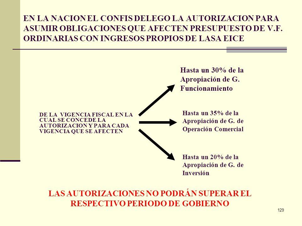 LAS AUTORIZACIONES NO PODRÁN SUPERAR EL RESPECTIVO PERIODO DE GOBIERNO