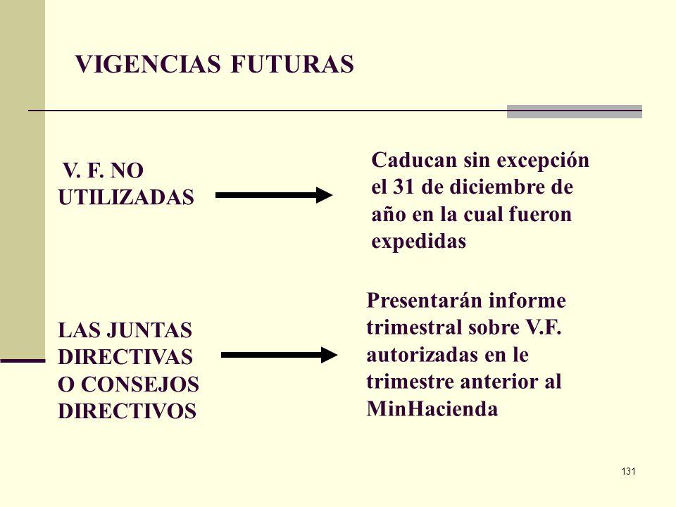 VIGENCIAS FUTURAS Caducan sin excepción el 31 de diciembre de año en la cual fueron expedidas. V. F. NO UTILIZADAS.