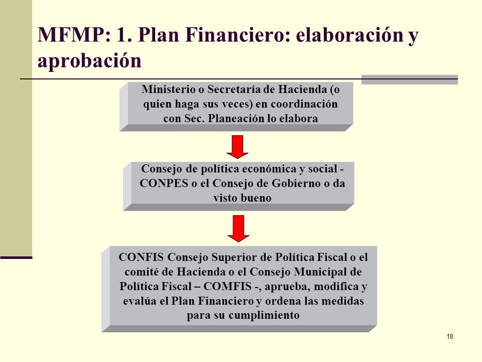 MFMP: 1. Plan Financiero: elaboración y aprobación