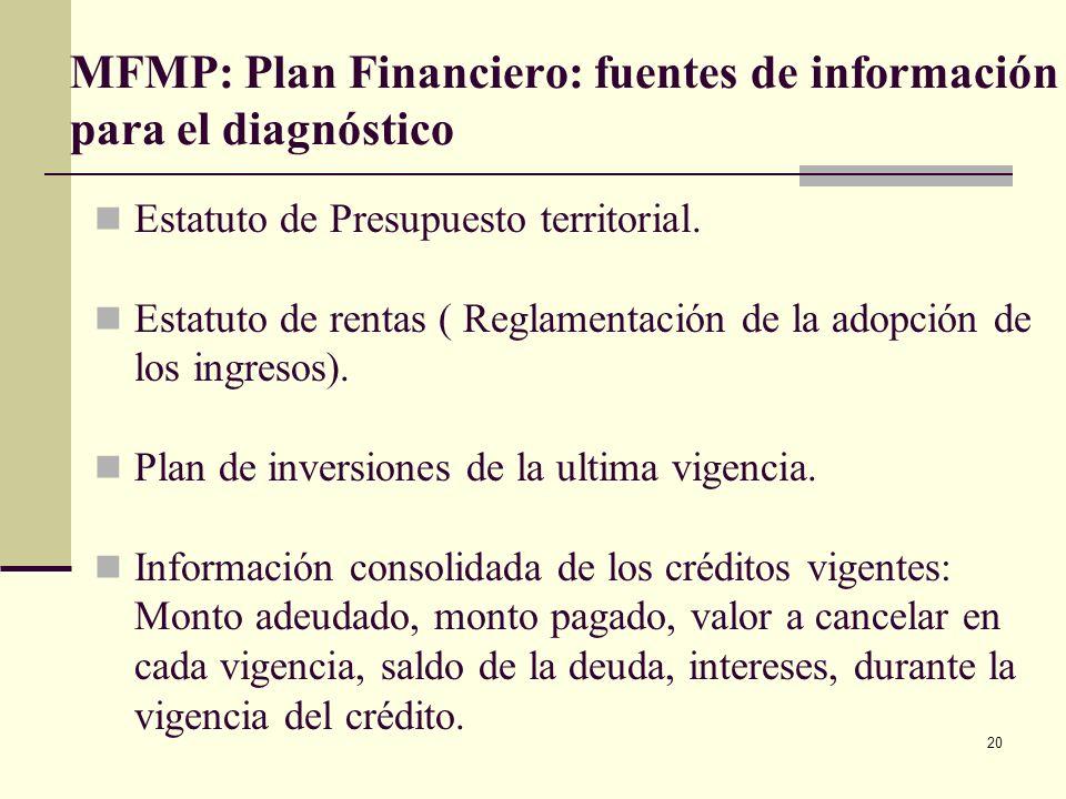 MFMP: Plan Financiero: fuentes de información para el diagnóstico