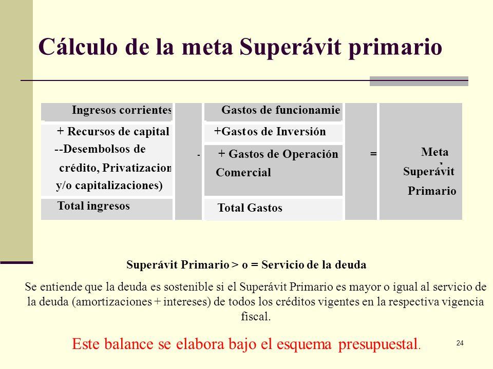 Cálculo de la meta Superávit primario