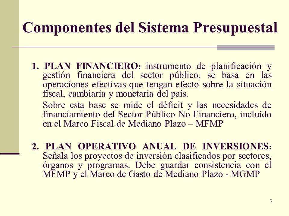 Componentes del Sistema Presupuestal