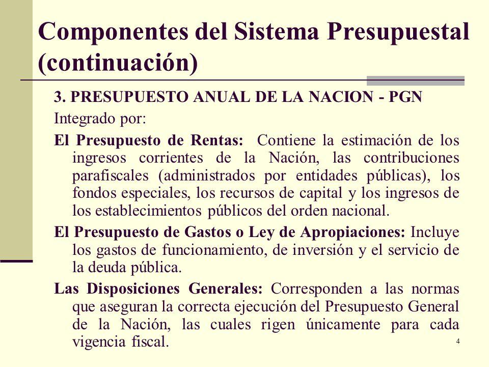 Componentes del Sistema Presupuestal (continuación)