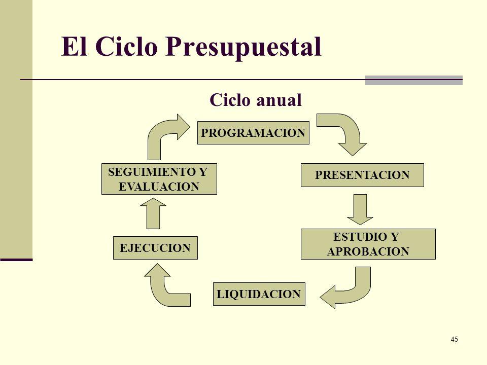 El Ciclo Presupuestal Ciclo anual PROGRAMACION SEGUIMIENTO Y