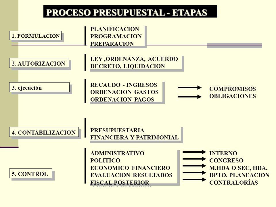 PROCESO PRESUPUESTAL - ETAPAS