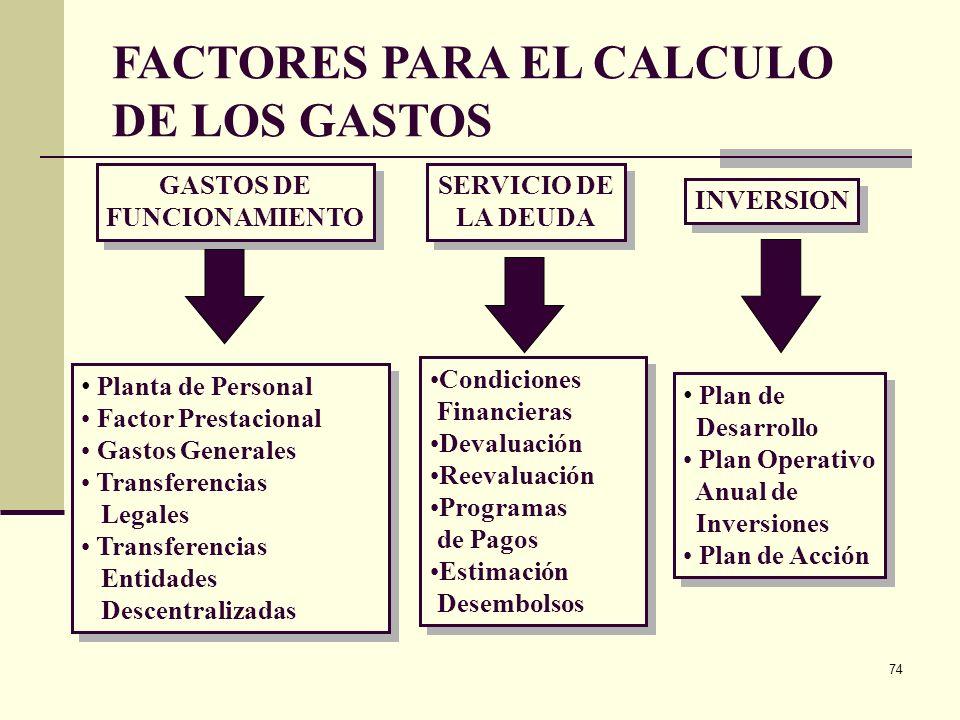 FACTORES PARA EL CALCULO DE LOS GASTOS