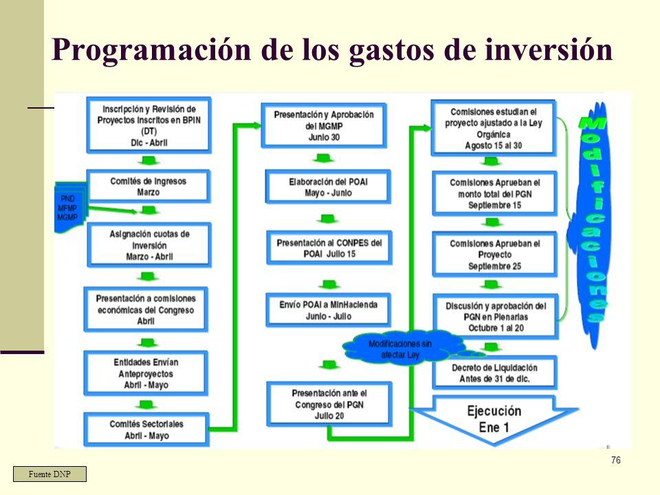 Programación de los gastos de inversión