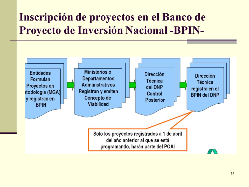 Inscripción de proyectos en el Banco de Proyecto de Inversión Nacional -BPIN-