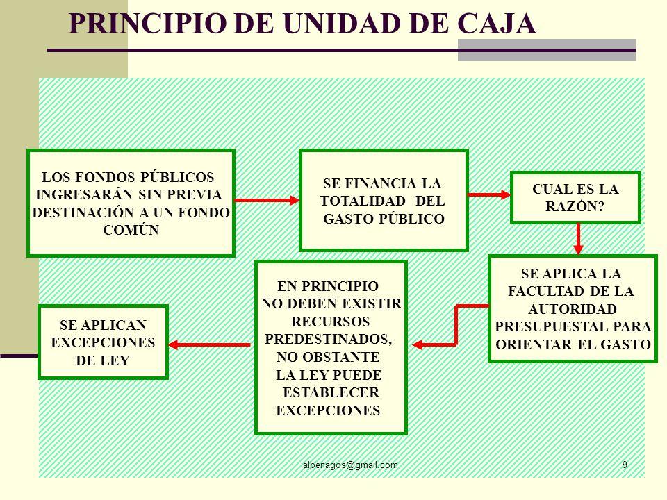 PRINCIPIO DE UNIDAD DE CAJA