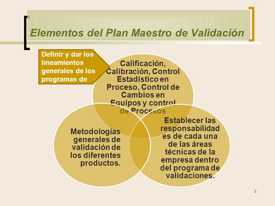 Elementos del Plan Maestro de Validación