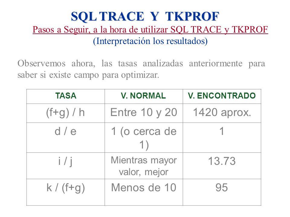 SQL TRACE Y TKPROF (f+g) / h Entre 10 y 20 1420 aprox. d / e