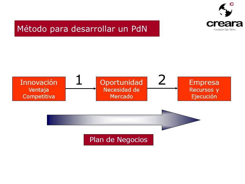 Método para desarrollar un PdN