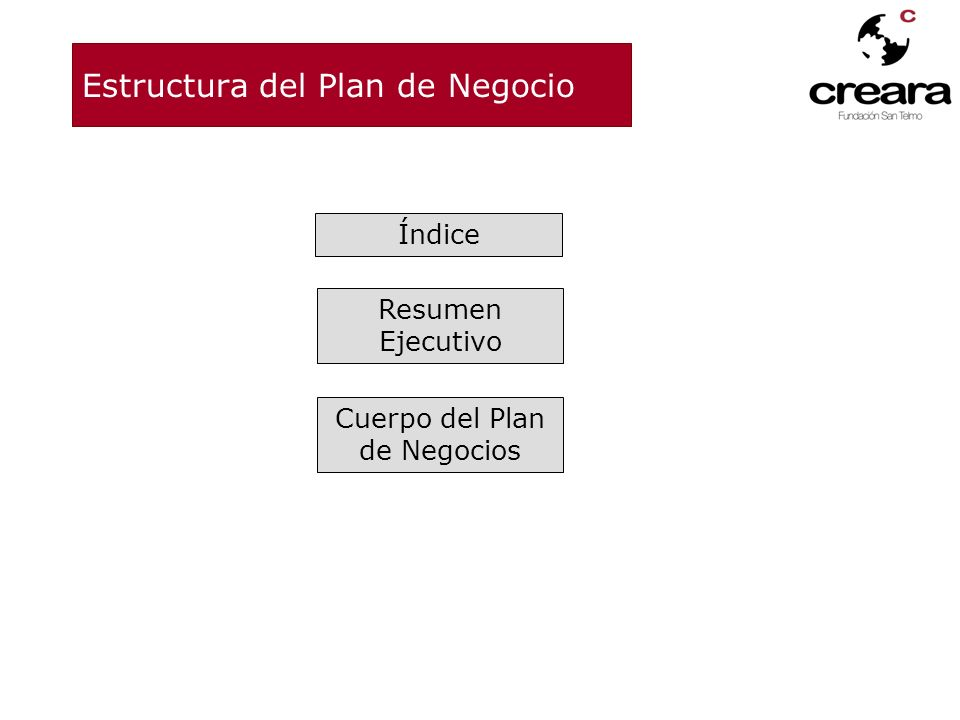 Estructura del Plan de Negocio
