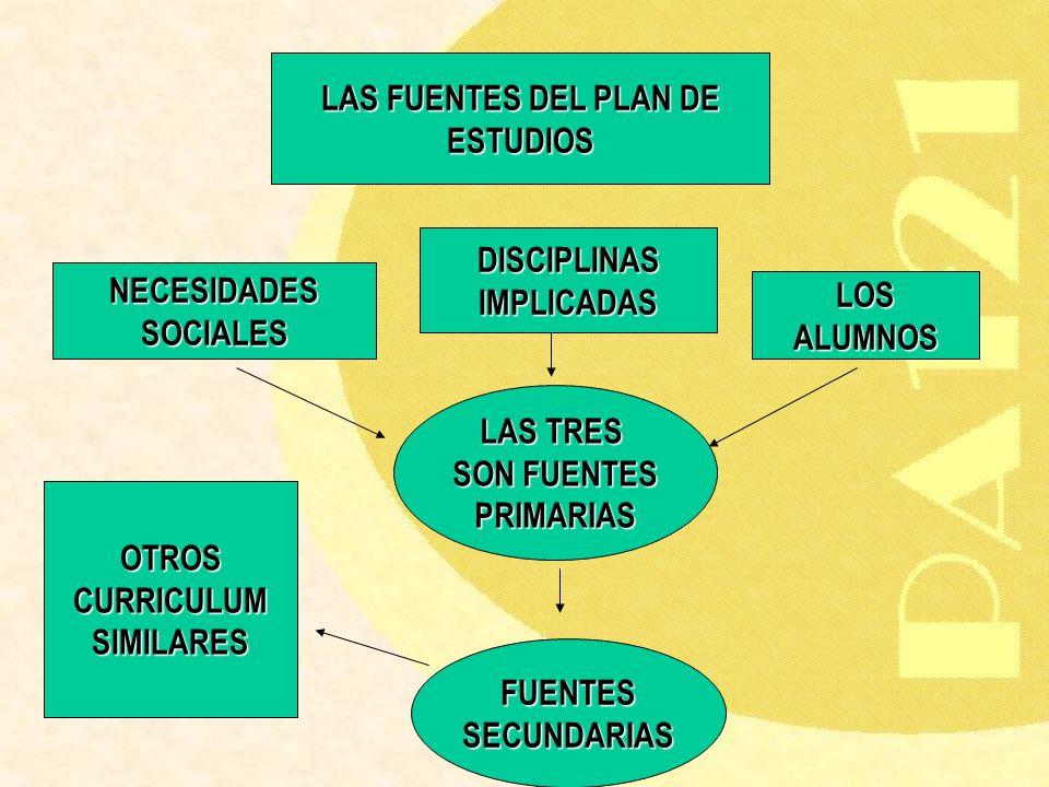 LAS FUENTES DEL PLAN DE ESTUDIOS. DISCIPLINAS. IMPLICADAS. NECESIDADES. SOCIALES. LOS. ALUMNOS.