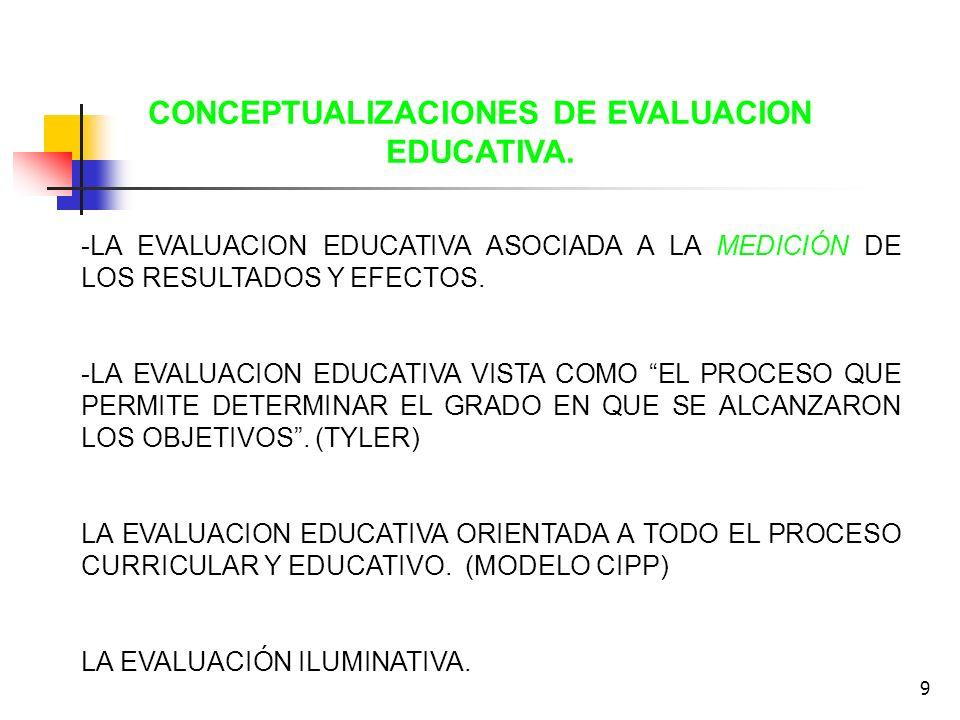 CONCEPTUALIZACIONES DE EVALUACION EDUCATIVA.