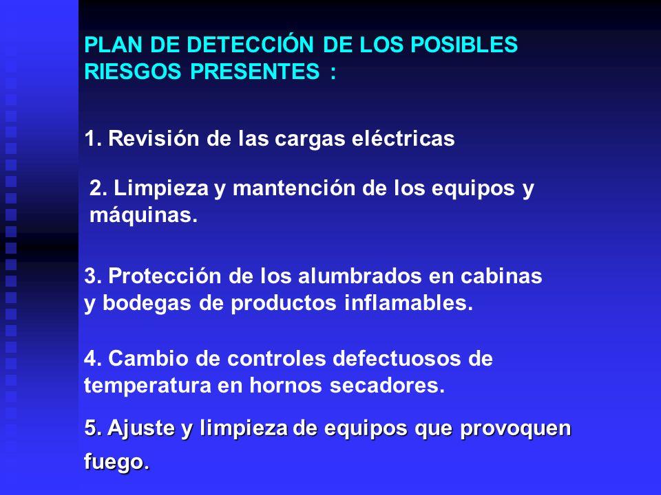 PLAN DE DETECCIÓN DE LOS POSIBLES RIESGOS PRESENTES :