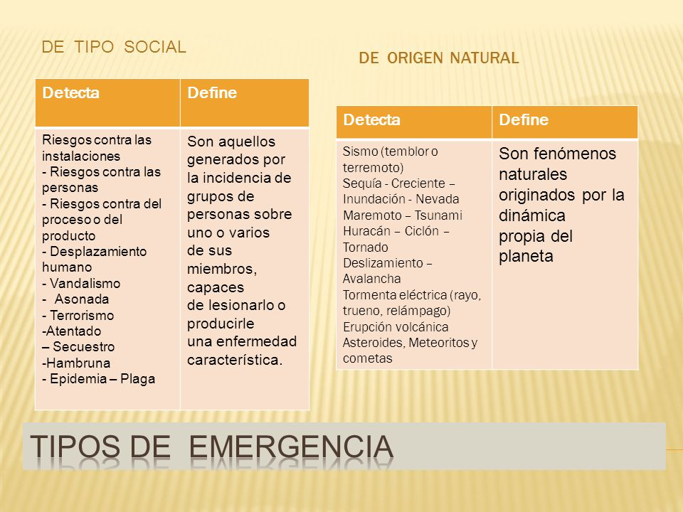 Tipos de emergencia De tipo social De origen natural Detecta Define