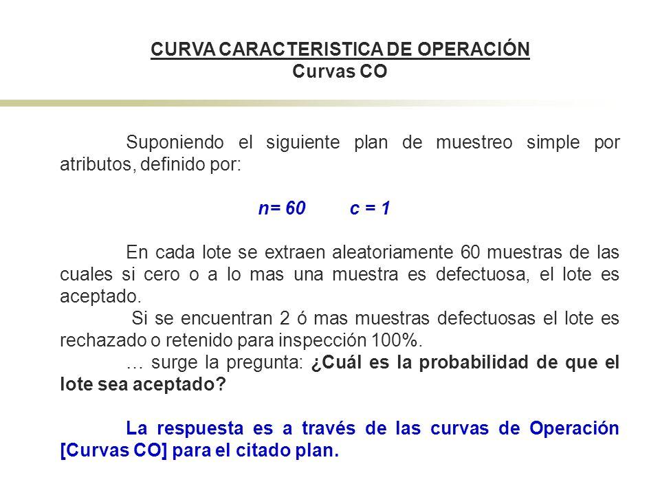 CURVA CARACTERISTICA DE OPERACIÓN