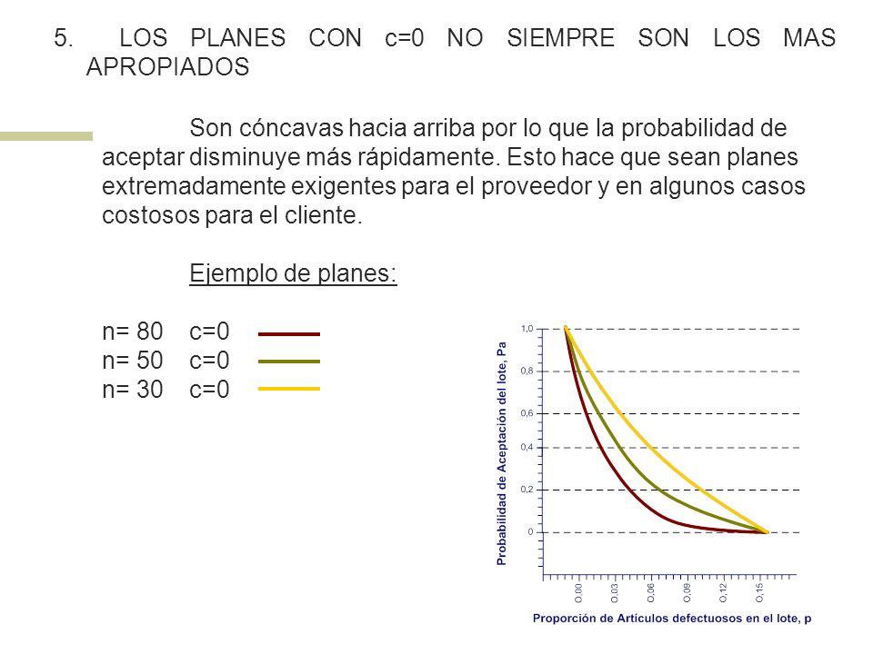 5. LOS PLANES CON c=0 NO SIEMPRE SON LOS MAS APROPIADOS