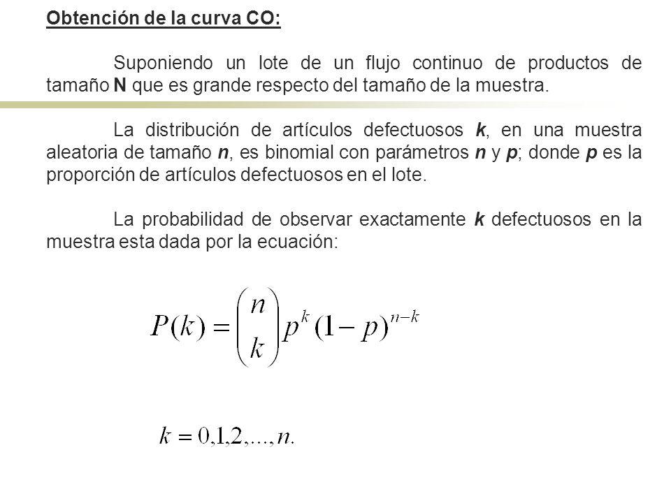 Obtención de la curva CO: