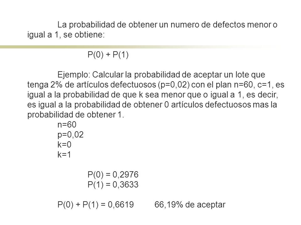 La probabilidad de obtener un numero de defectos menor o igual a 1, se obtiene: