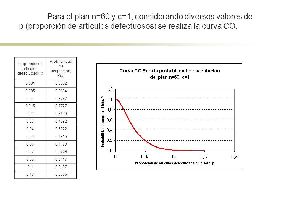Para el plan n=60 y c=1, considerando diversos valores de p (proporción de artículos defectuosos) se realiza la curva CO.