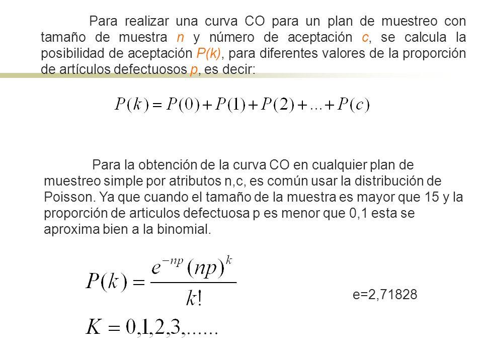 Para realizar una curva CO para un plan de muestreo con tamaño de muestra n y número de aceptación c, se calcula la posibilidad de aceptación P(k), para diferentes valores de la proporción de artículos defectuosos p, es decir: