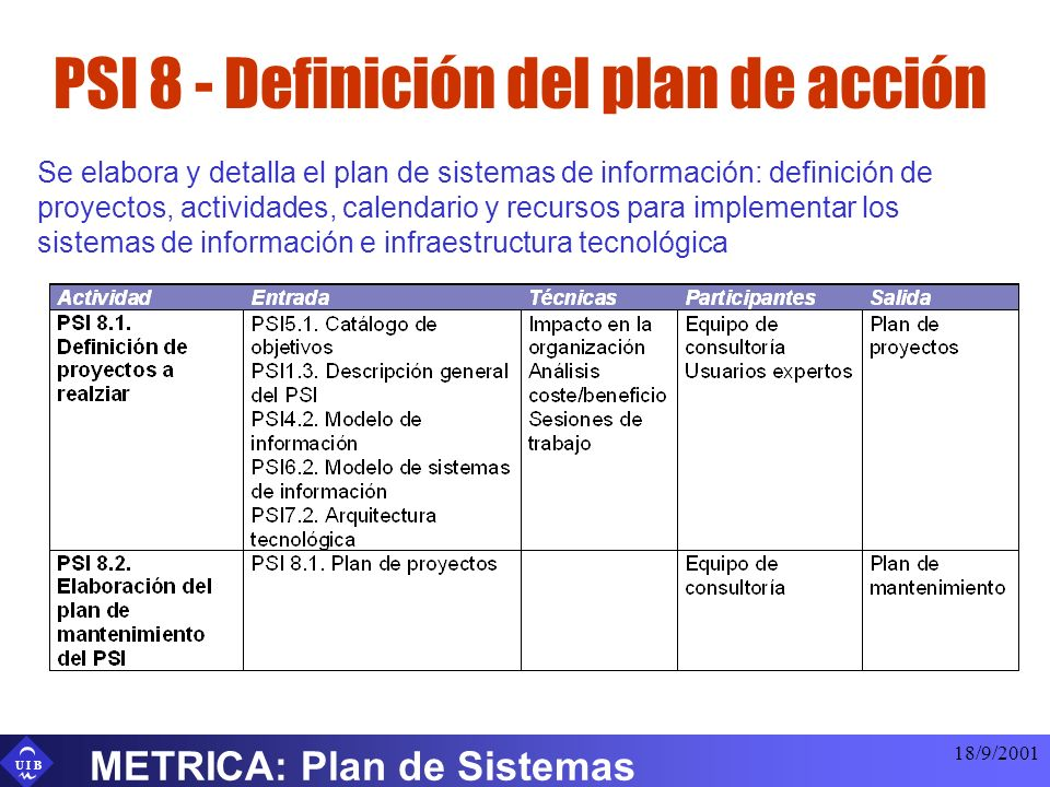 PSI 8 - Definición del plan de acción