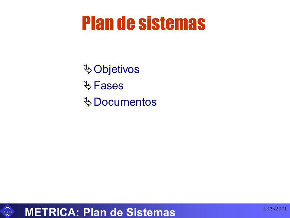 Plan de sistemas Objetivos Fases Documentos METRICA: Plan de Sistemas