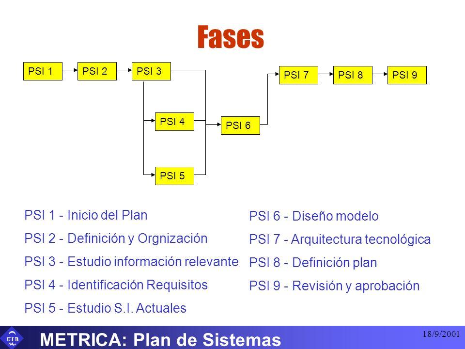 Fases METRICA: Plan de Sistemas PSI 1 - Inicio del Plan