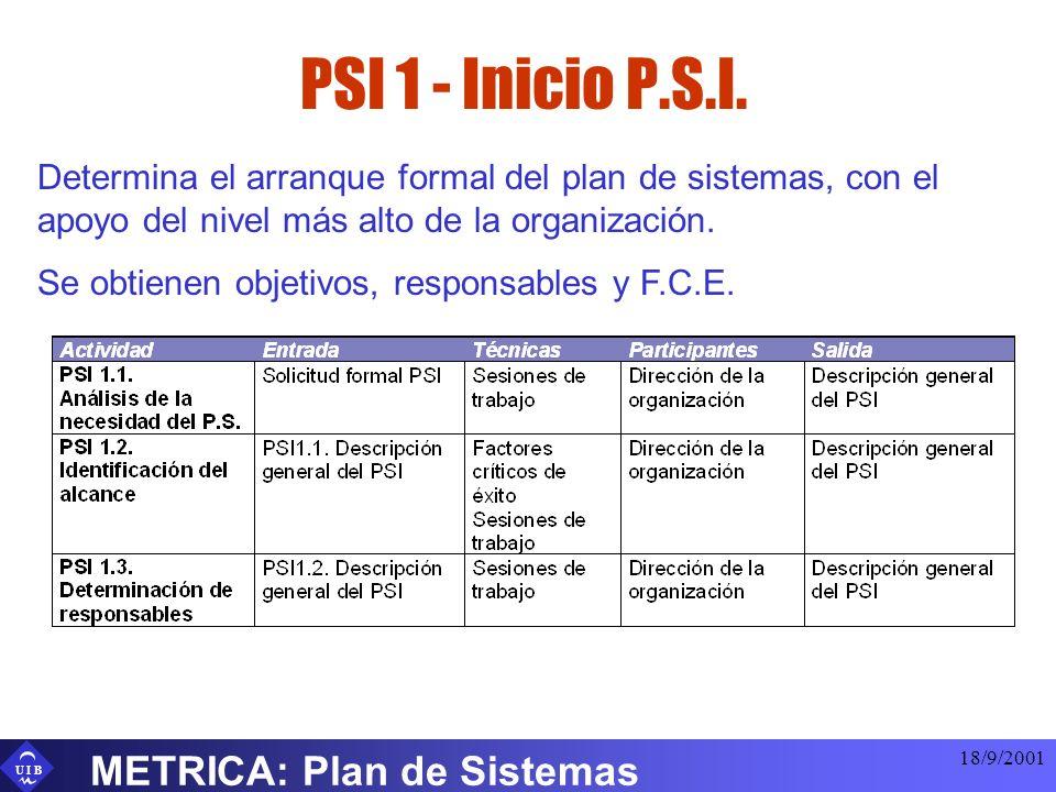 PSI 1 - Inicio P.S.I. METRICA: Plan de Sistemas