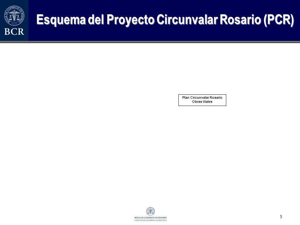 Esquema del Proyecto Circunvalar Rosario (PCR)