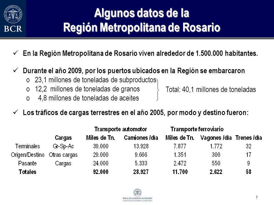 Algunos datos de la Región Metropolitana de Rosario
