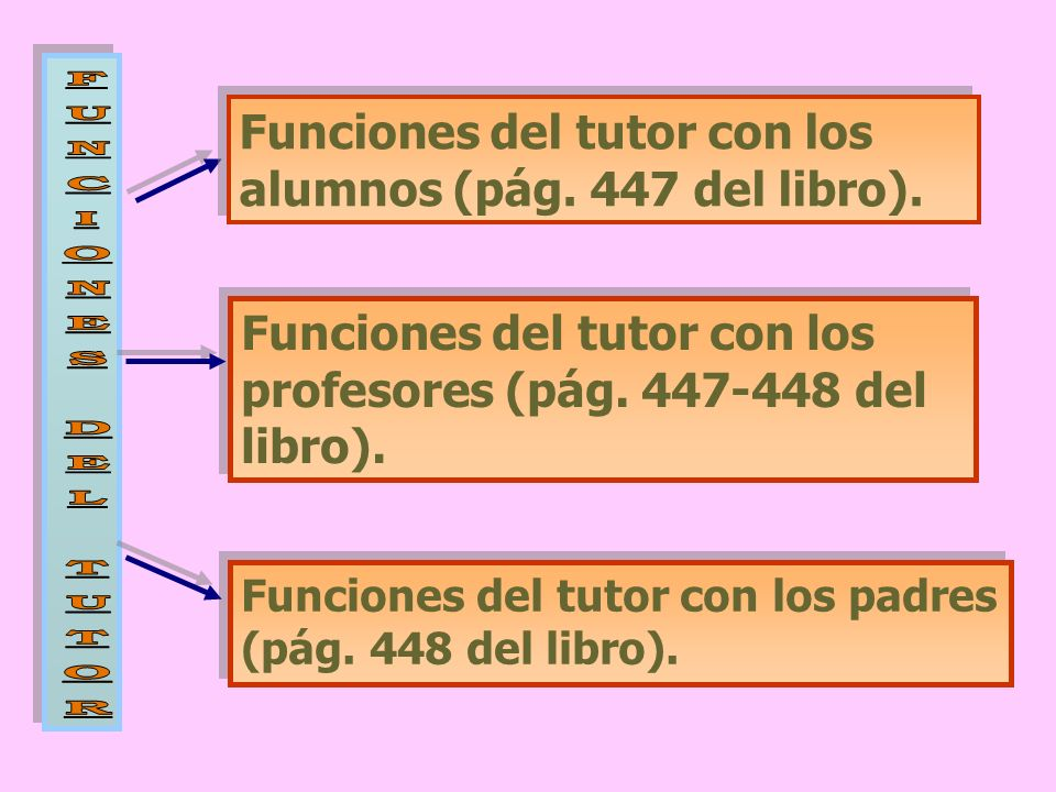Funciones del tutor con los alumnos (pág. 447 del libro).