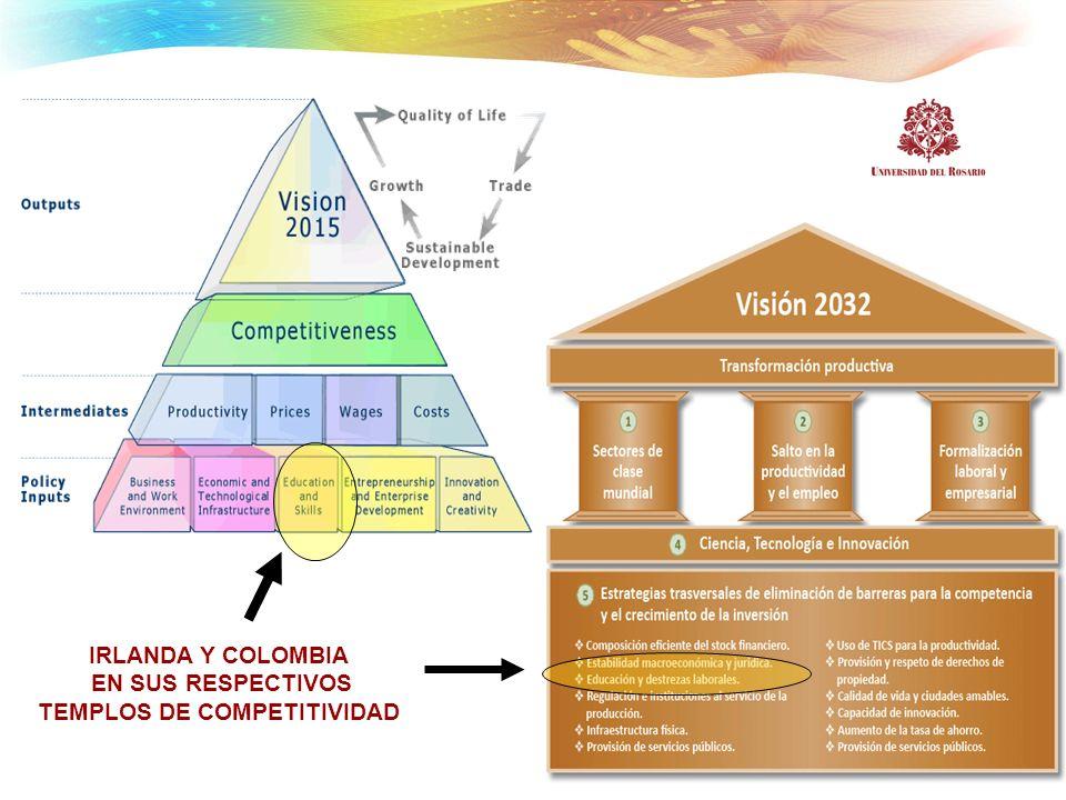 TEMPLOS DE COMPETITIVIDAD