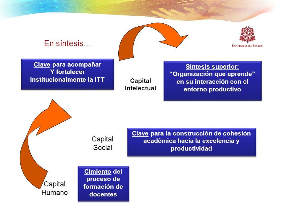 En síntesis… Capital Social Capital Humano Clave para acompañar