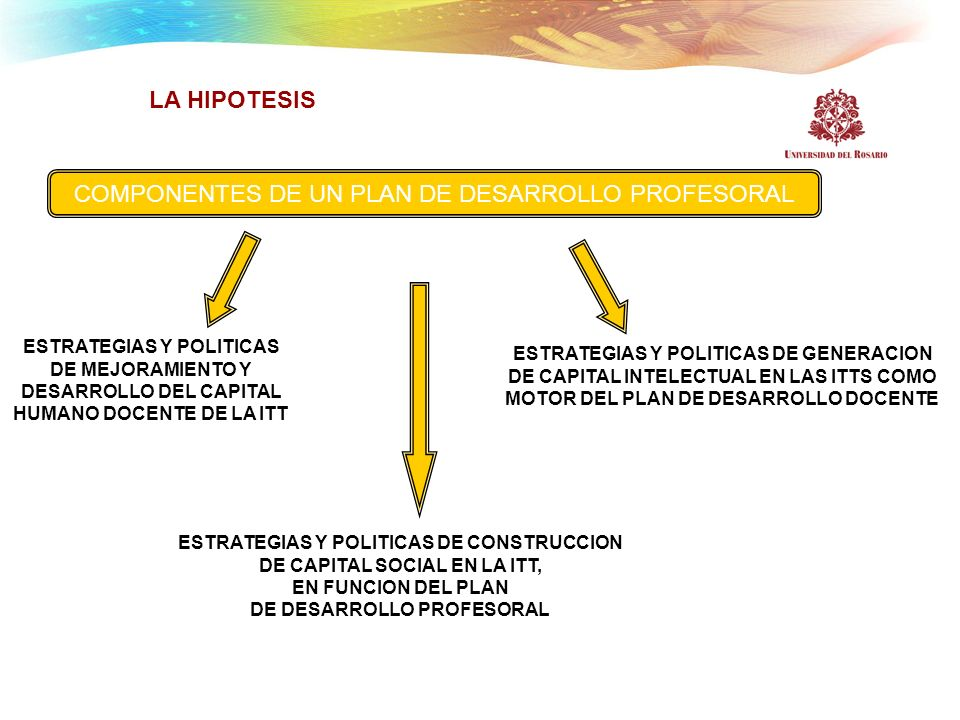 COMPONENTES DE UN PLAN DE DESARROLLO PROFESORAL