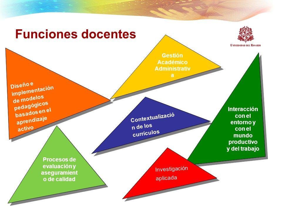 Funciones docentes Gestión Académico Administrativa